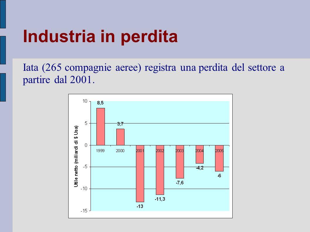 Industria in perdita Iata (265 compagnie aeree) registra una perdita del settore a partire dal 2001.