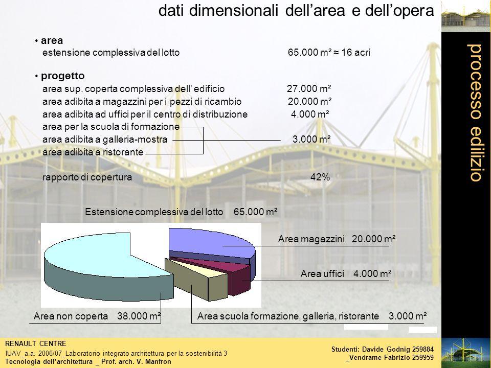 processo edilizio dati dimensionali dell'area e dell'opera area