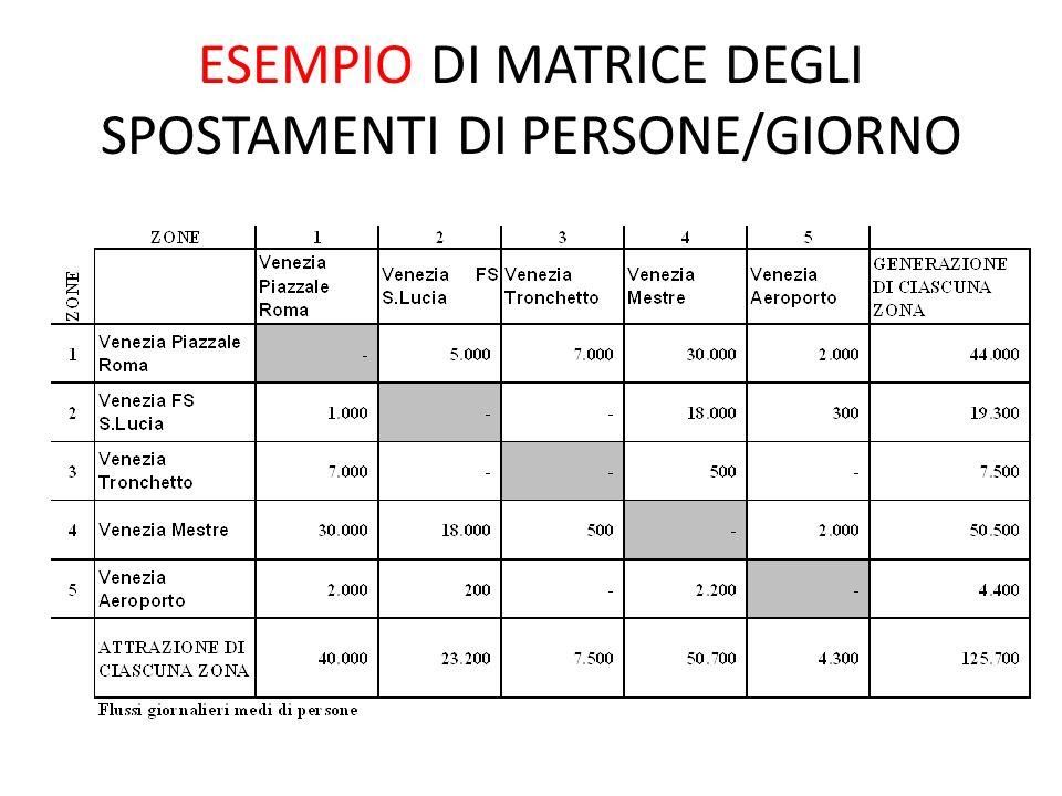 ESEMPIO DI MATRICE DEGLI SPOSTAMENTI DI PERSONE/GIORNO