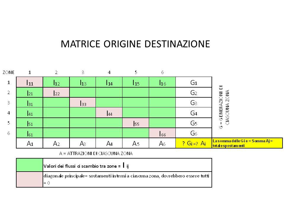 MATRICE ORIGINE DESTINAZIONE