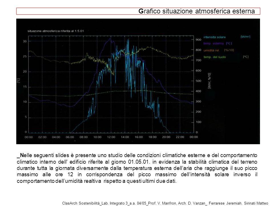 Grafico situazione atmosferica esterna