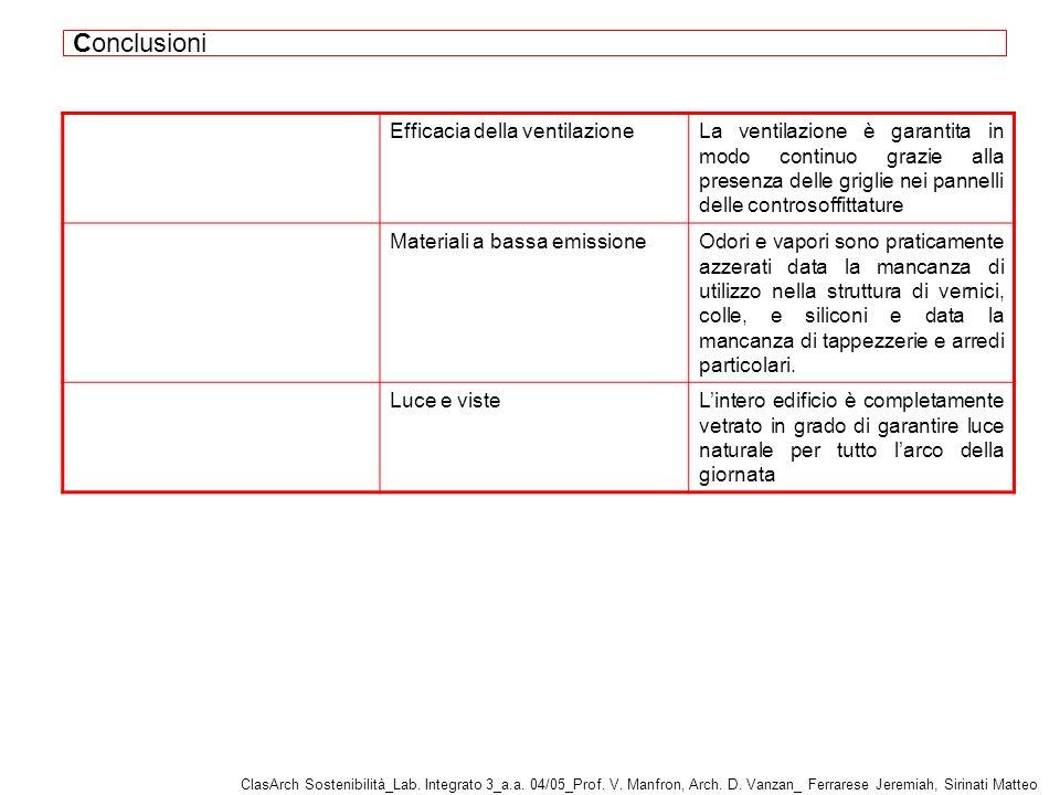 Conclusioni Efficacia della ventilazione