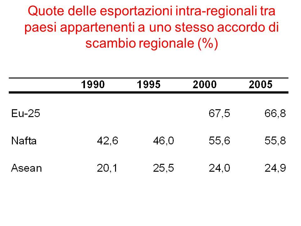 Quote delle esportazioni intra-regionali tra paesi appartenenti a uno stesso accordo di scambio regionale (%)