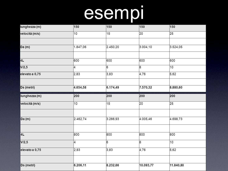 esempi lunghezza (m) 150 velocità (m/s) 10 15 20 25 Da (m) 1.847,06