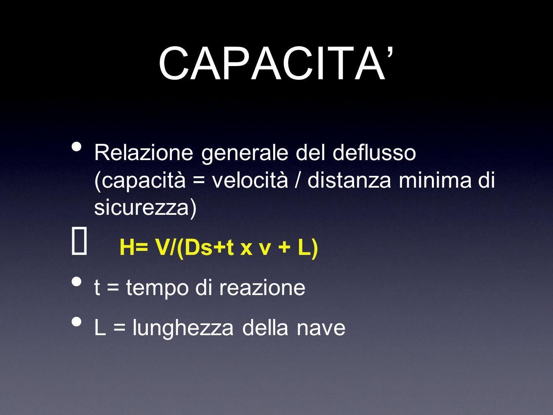 CAPACITA' Relazione generale del deflusso (capacità = velocità / distanza minima di sicurezza) H= V/(Ds+t x v + L)