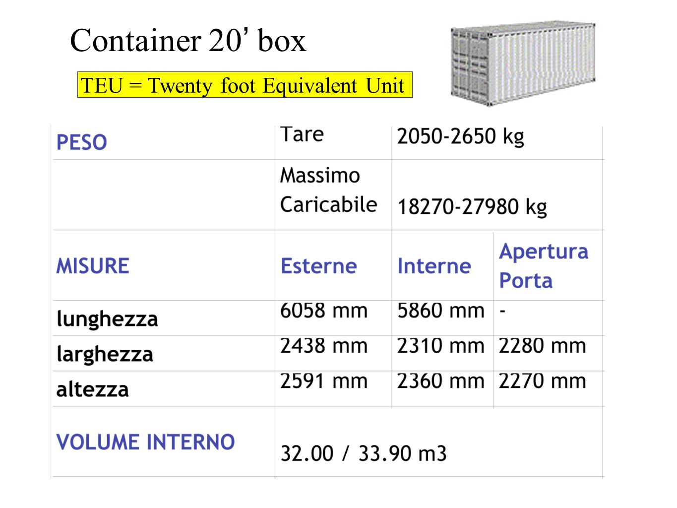 Container 20' box TEU = Twenty foot Equivalent Unit