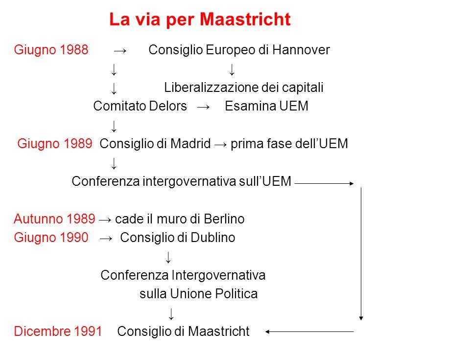 La via per Maastricht Giugno 1988 → Consiglio Europeo di Hannover ↓ ↓