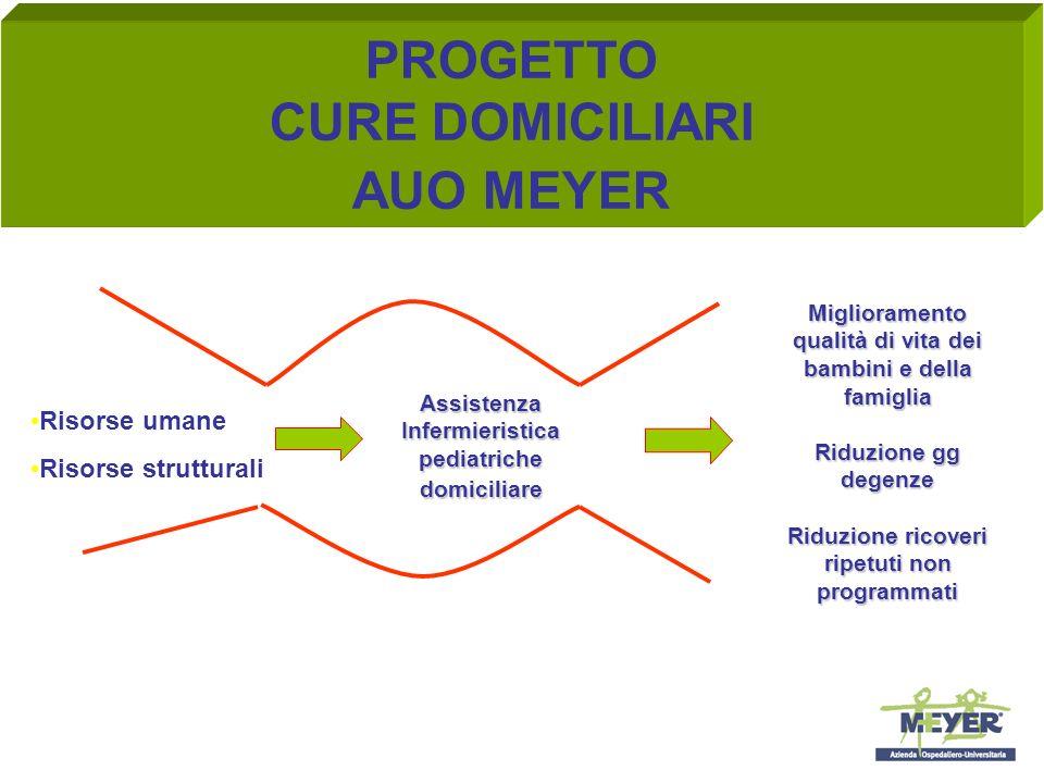 PROGETTO CURE DOMICILIARI AUO MEYER