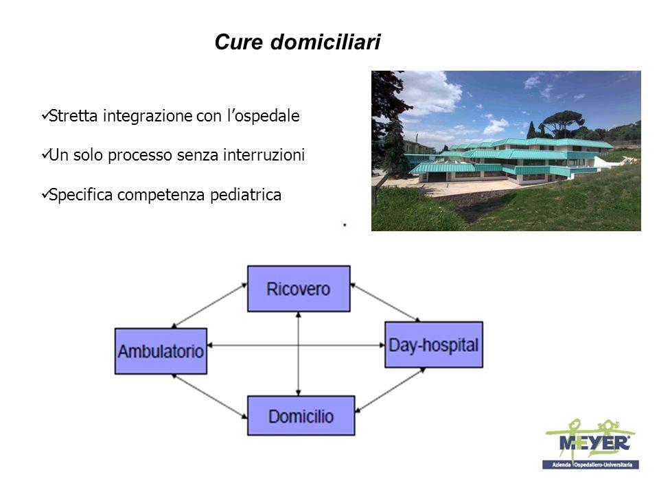 Cure domiciliari Stretta integrazione con l'ospedale