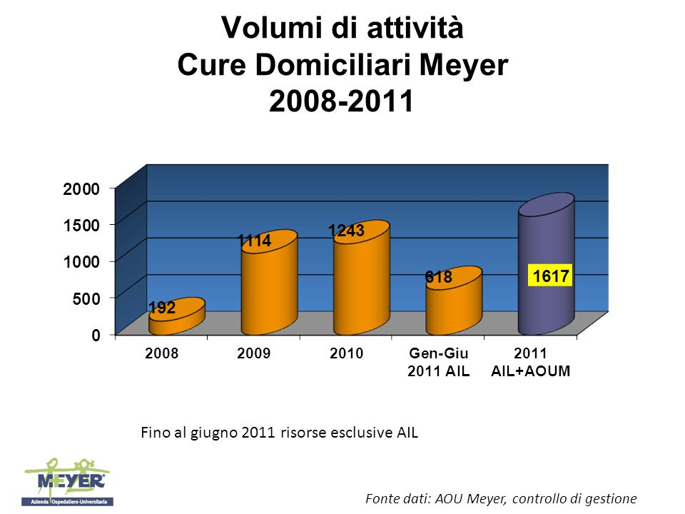 Volumi di attività Cure Domiciliari Meyer 2008-2011