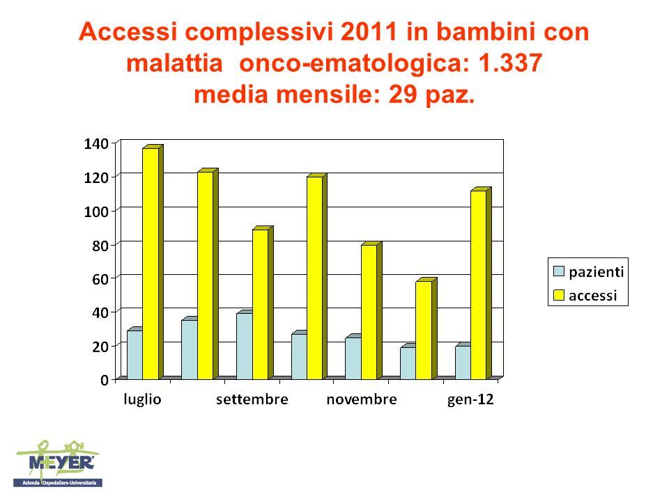 Accessi complessivi 2011 in bambini con malattia onco-ematologica: 1