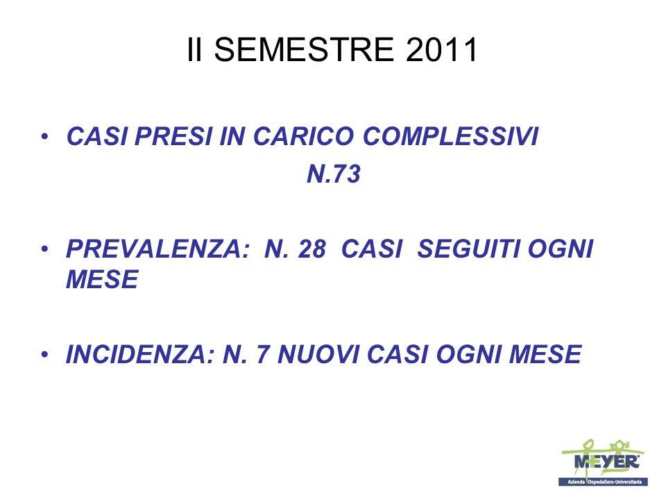 II SEMESTRE 2011 CASI PRESI IN CARICO COMPLESSIVI N.73