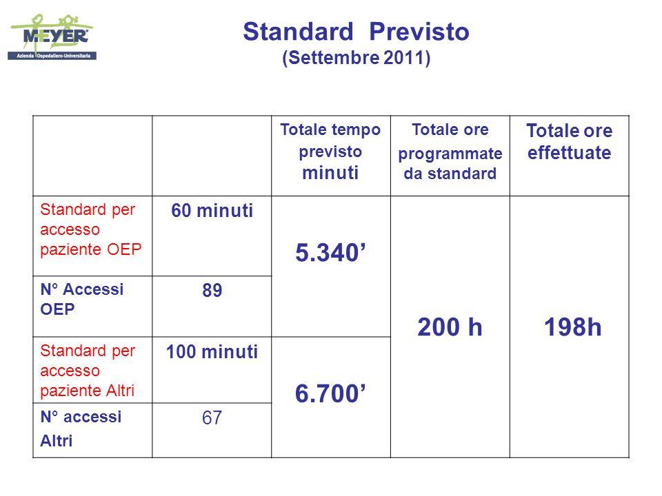 Standard Previsto (Settembre 2011)