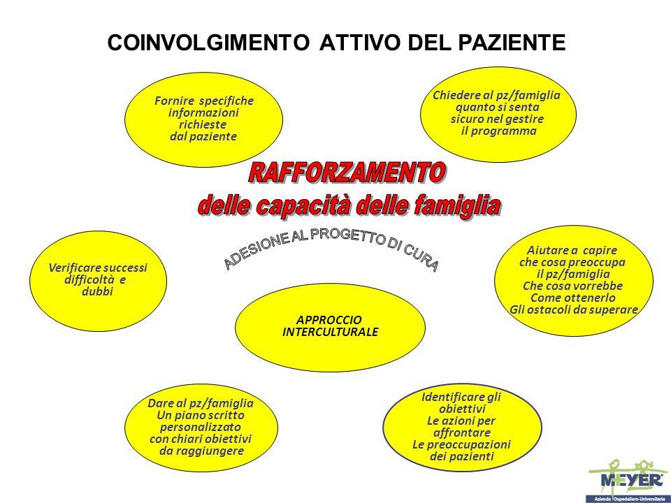 COINVOLGIMENTO ATTIVO DEL PAZIENTE