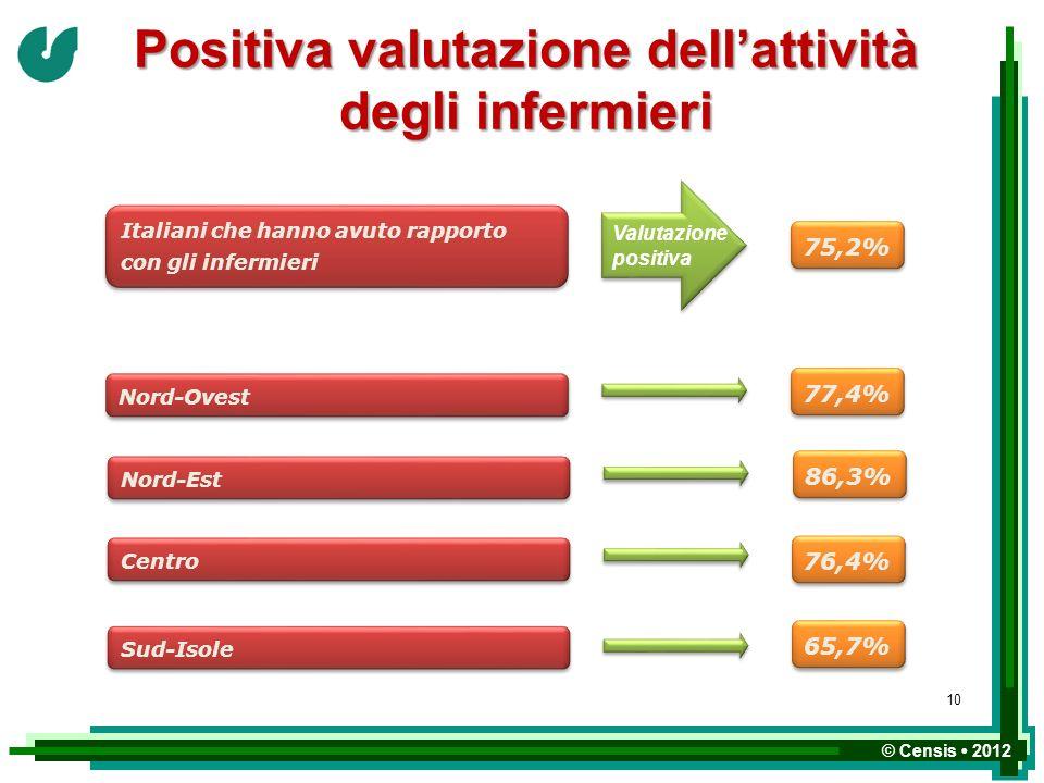 Positiva valutazione dell'attività degli infermieri