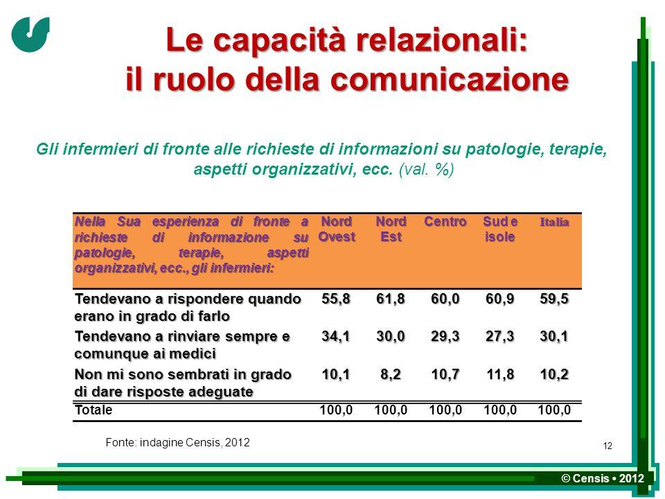 Le capacità relazionali: il ruolo della comunicazione