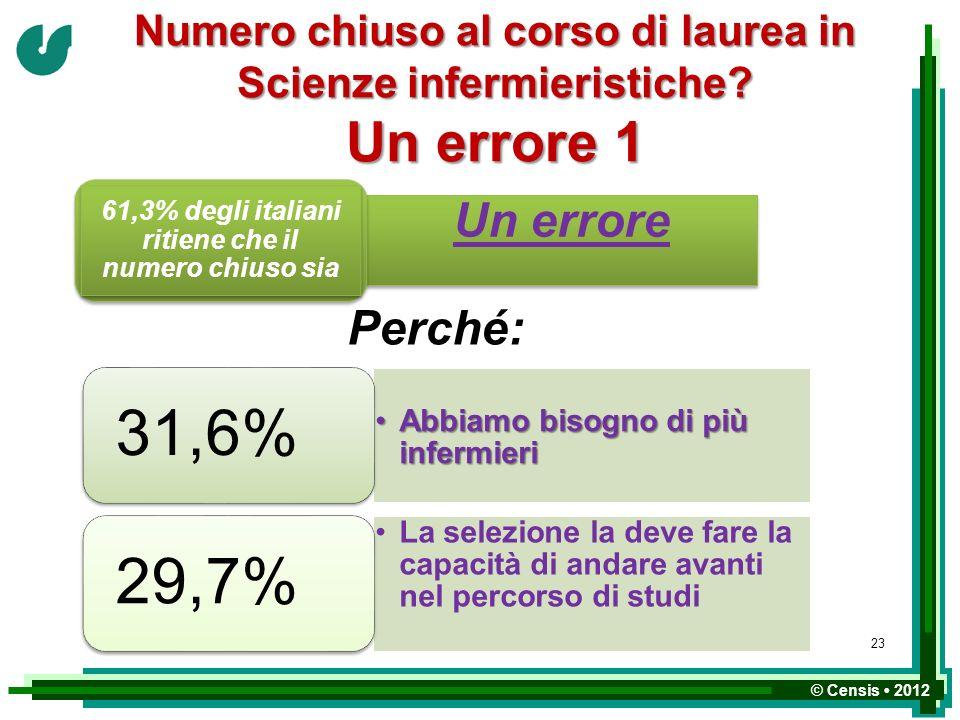 61,3% degli italiani ritiene che il numero chiuso sia