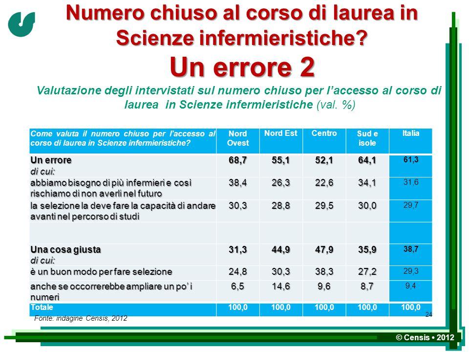 laurea in Scienze infermieristiche (val. %)