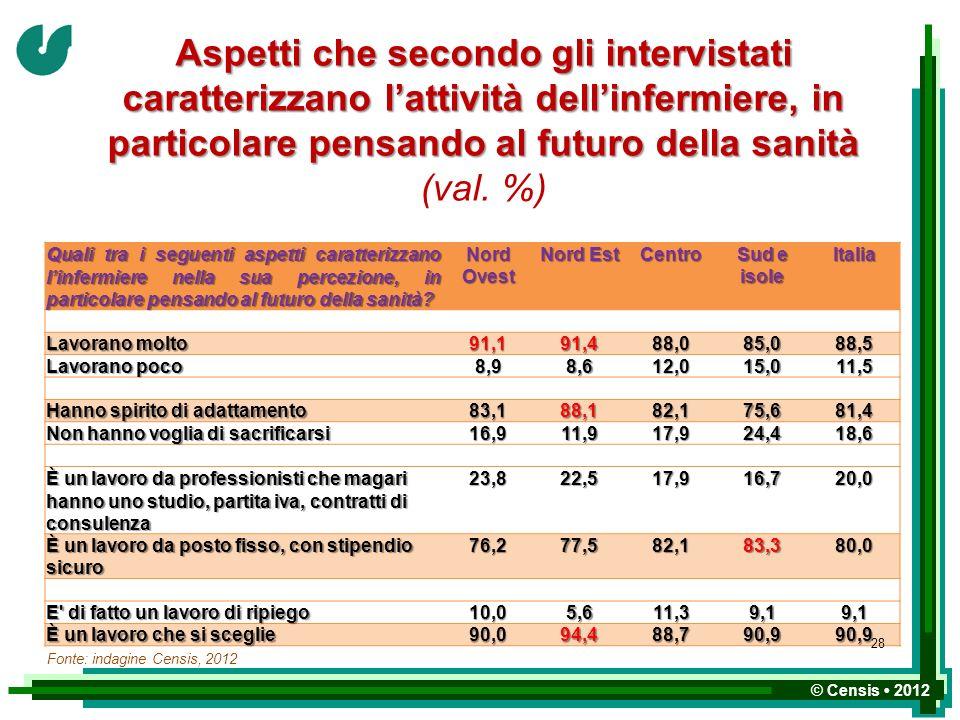 Aspetti che secondo gli intervistati caratterizzano l'attività dell'infermiere, in particolare pensando al futuro della sanità (val. %)