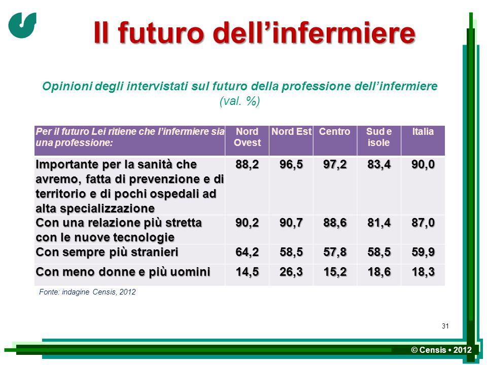 Il futuro dell'infermiere