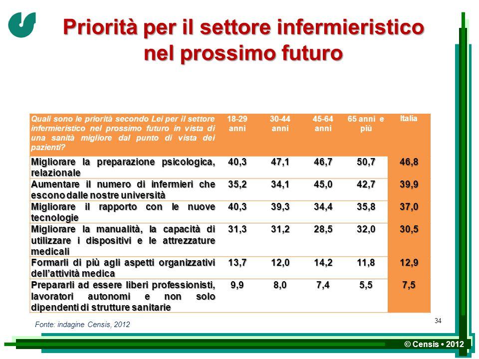 Priorità per il settore infermieristico nel prossimo futuro