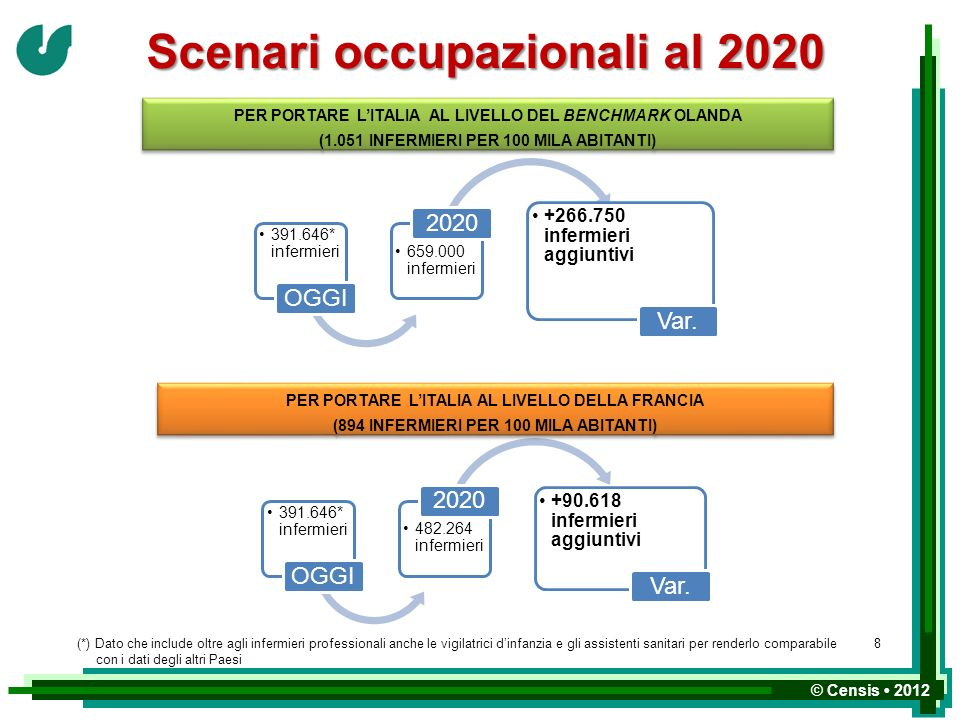 Scenari occupazionali al 2020