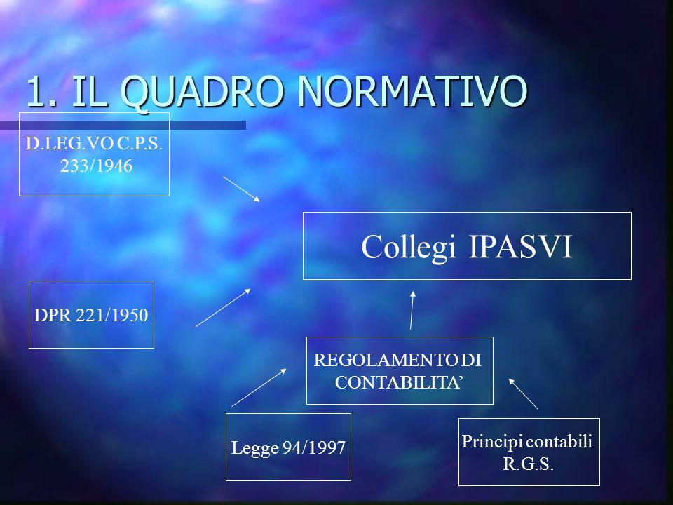 1. IL QUADRO NORMATIVO Collegi IPASVI D.LEG.VO C.P.S. 233/1946