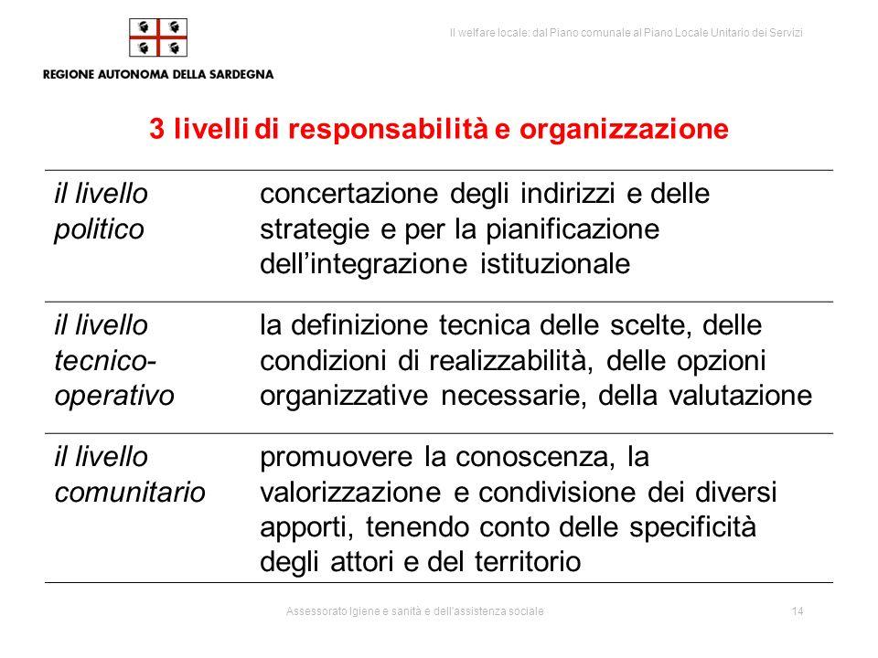 3 livelli di responsabilità e organizzazione