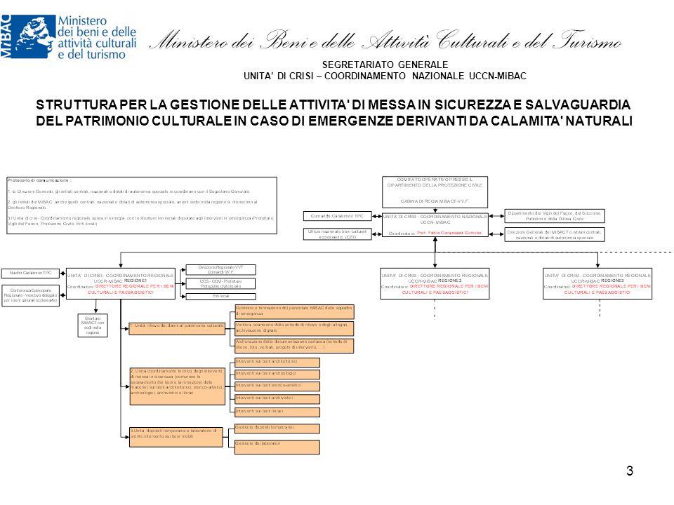 Ministero dei Beni e delle Attività Culturali e del Turismo SEGRETARIATO GENERALE UNITA' DI CRISI – COORDINAMENTO NAZIONALE UCCN-MiBAC