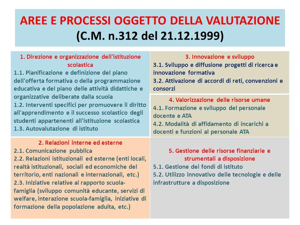 AREE E PROCESSI OGGETTO DELLA VALUTAZIONE (C.M. n.312 del 21.12.1999)