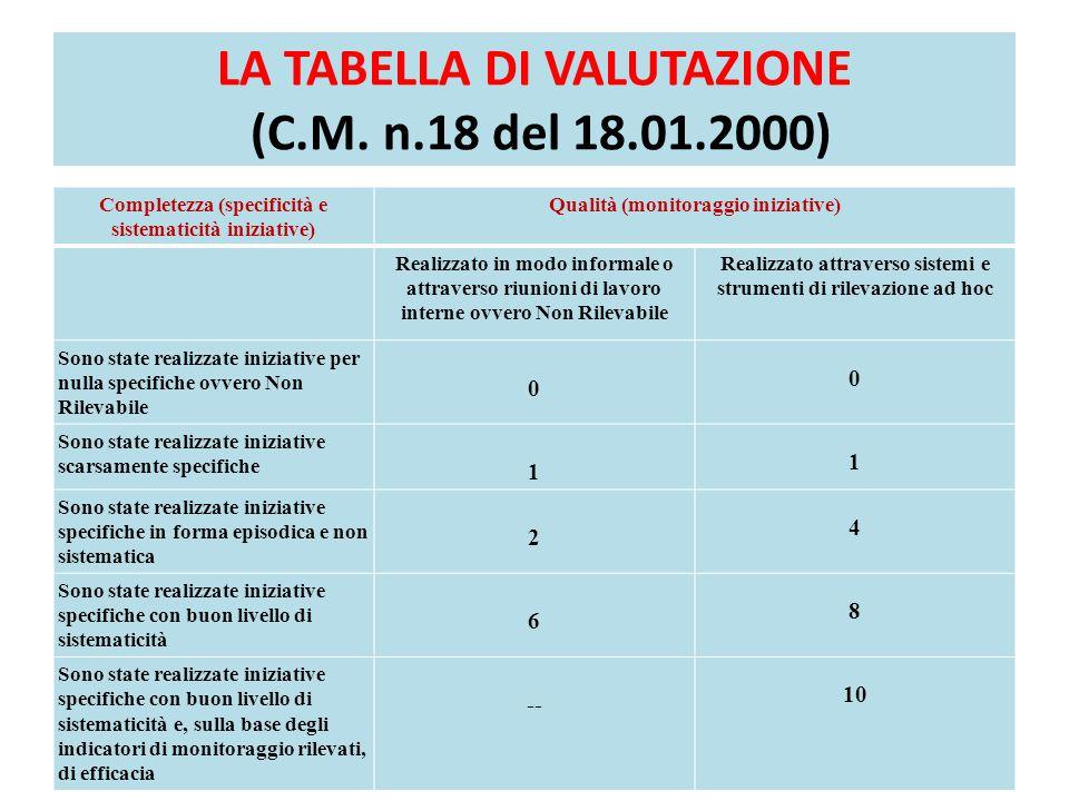 LA TABELLA DI VALUTAZIONE (C.M. n.18 del 18.01.2000)