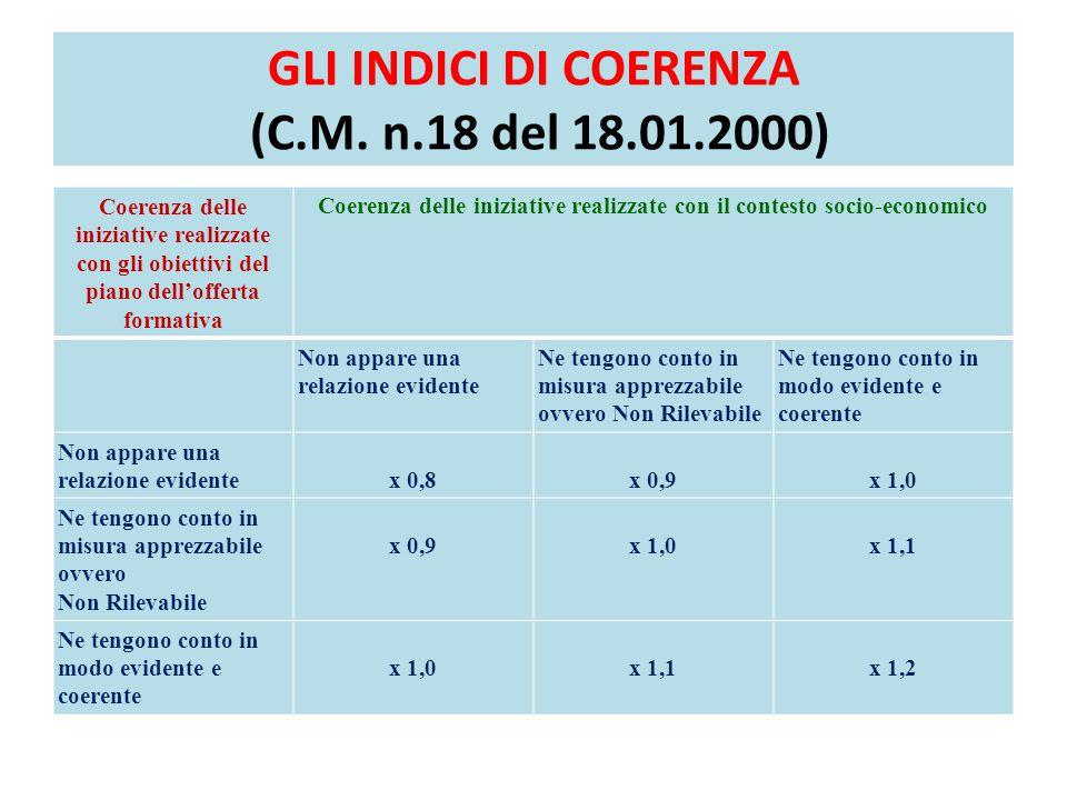 GLI INDICI DI COERENZA (C.M. n.18 del 18.01.2000)
