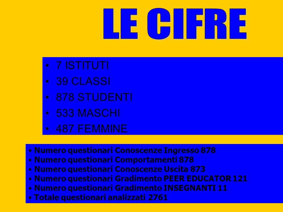 LE CIFRE 7 ISTITUTI 39 CLASSI 878 STUDENTI 533 MASCHI 487 FEMMINE