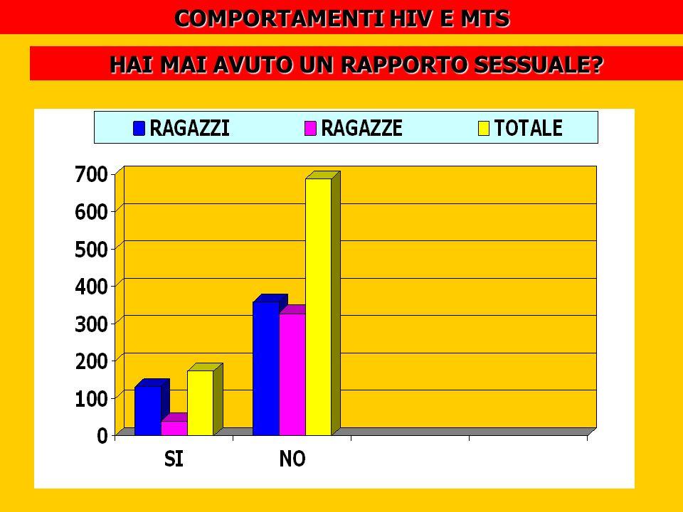 COMPORTAMENTI HIV E MTS HAI MAI AVUTO UN RAPPORTO SESSUALE