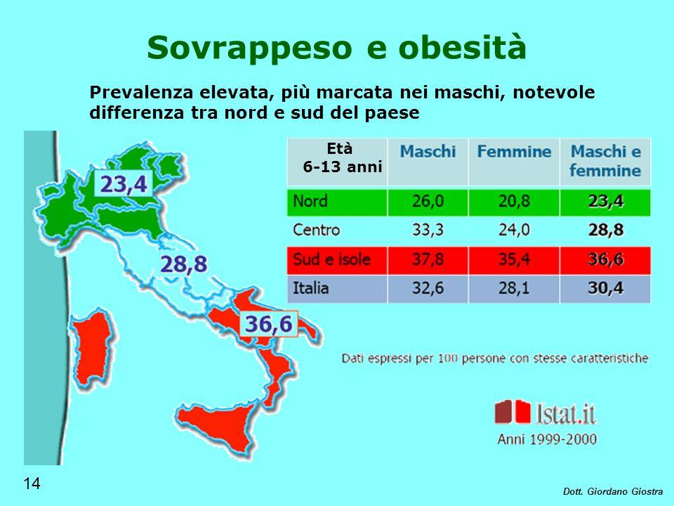 Sovrappeso e obesità Prevalenza elevata, più marcata nei maschi, notevole differenza tra nord e sud del paese.
