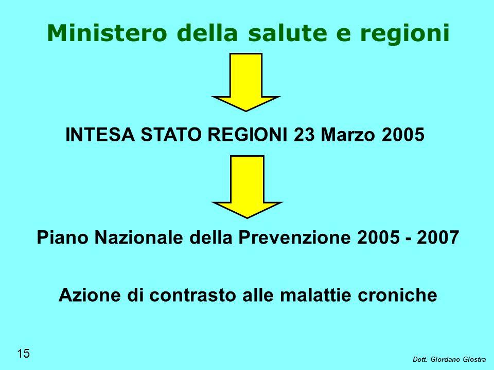 Ministero della salute e regioni