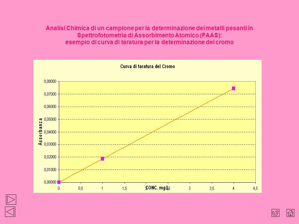 Analisi Chimica di un campione per la determinazione dei metalli pesanti in Spettrofotometria di Assorbimento Atomico (FAAS): esempio di curva di taratura per la determinazione del cromo