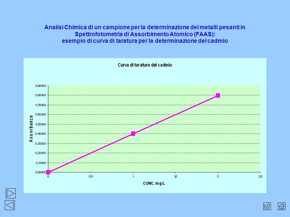 Analisi Chimica di un campione per la determinazione dei metalli pesanti in Spettrofotometria di Assorbimento Atomico (FAAS): esempio di curva di taratura per la determinazione del cadmio