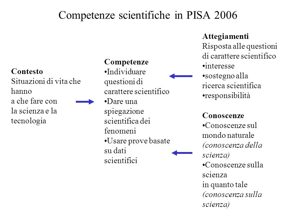 Competenze scientifiche in PISA 2006