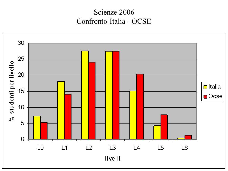 Scienze 2006 Confronto Italia - OCSE