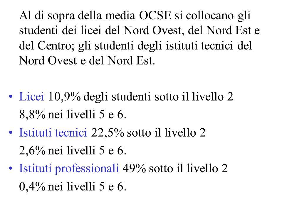 Al di sopra della media OCSE si collocano gli studenti dei licei del Nord Ovest, del Nord Est e del Centro; gli studenti degli istituti tecnici del Nord Ovest e del Nord Est.