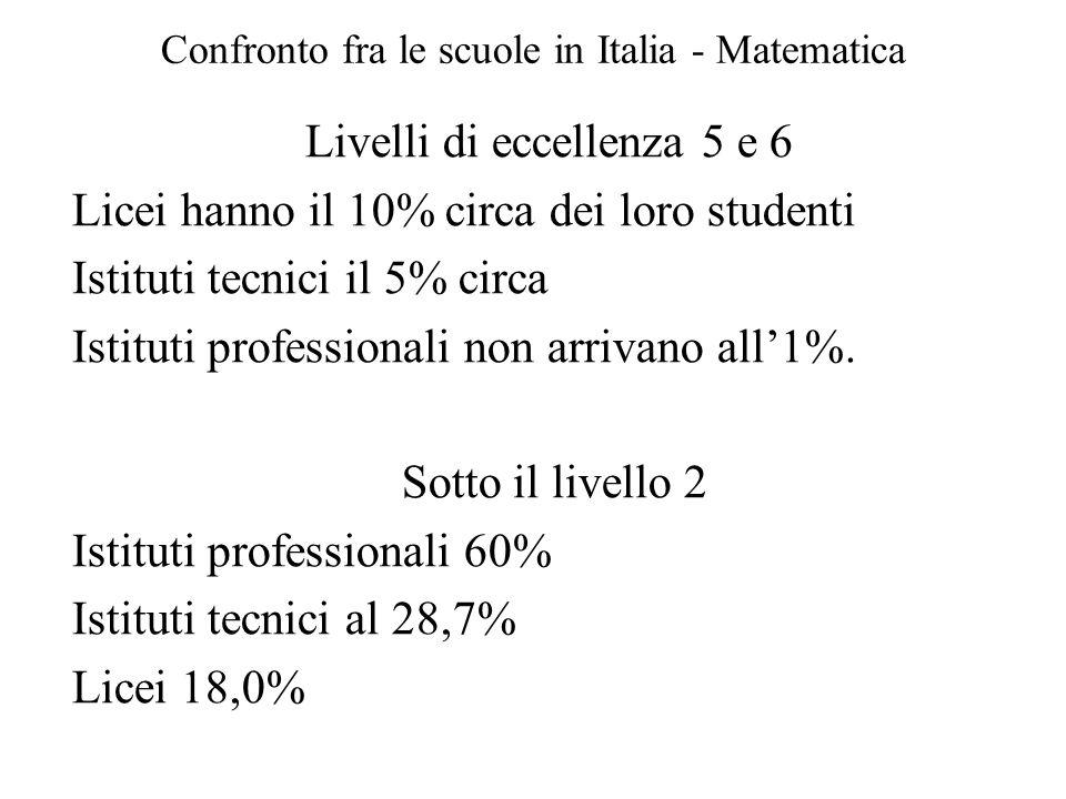 Confronto fra le scuole in Italia - Matematica
