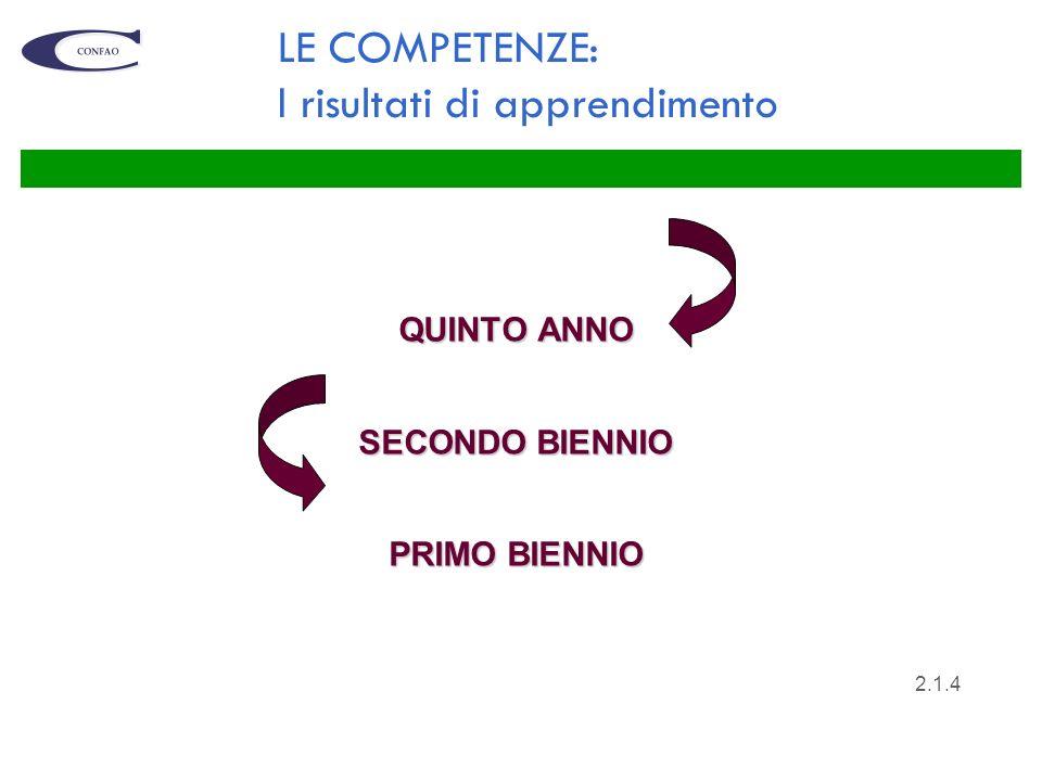 LE COMPETENZE: I risultati di apprendimento