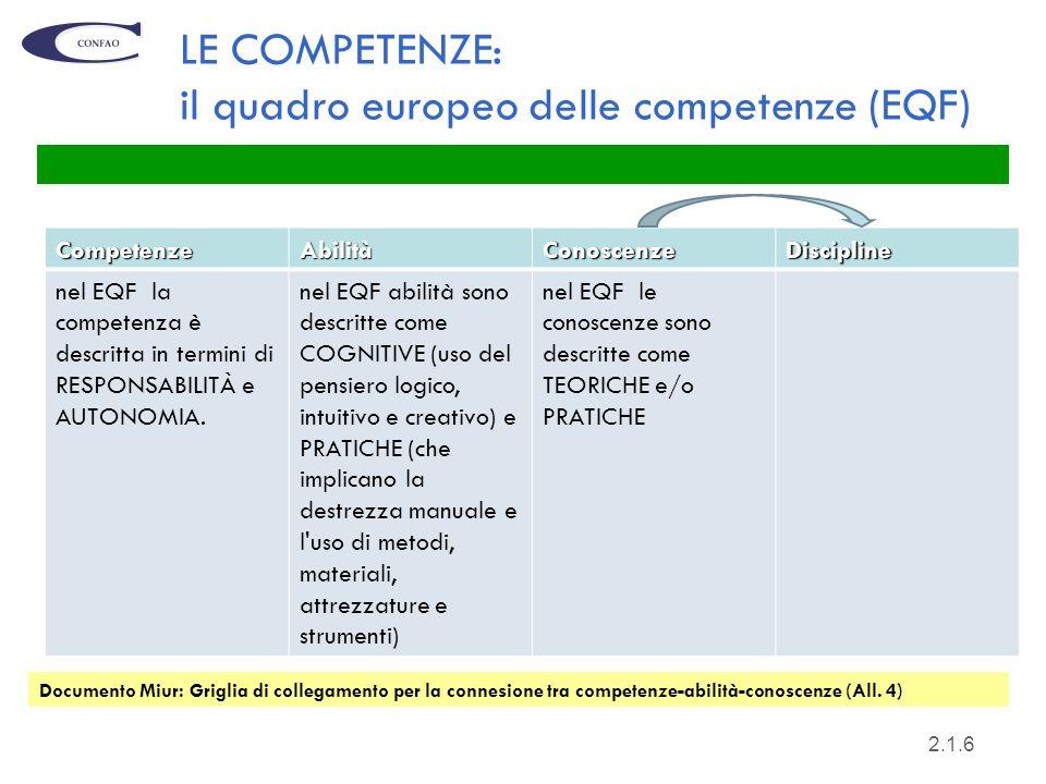 LE COMPETENZE: il quadro europeo delle competenze (EQF)