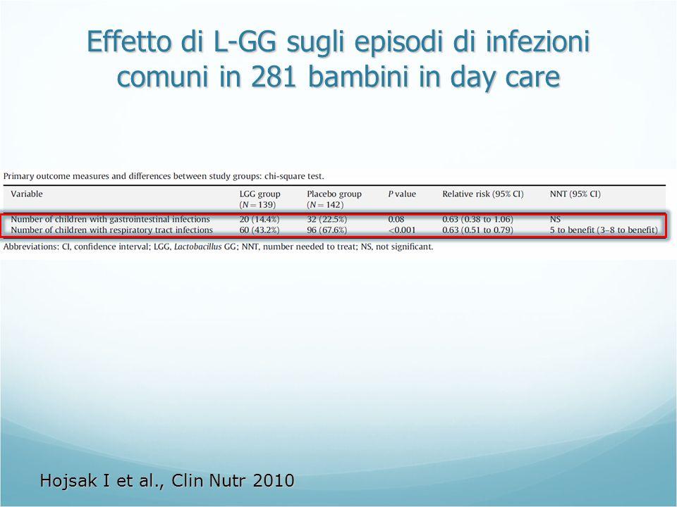 Effetto di L-GG sugli episodi di infezioni comuni in 281 bambini in day care