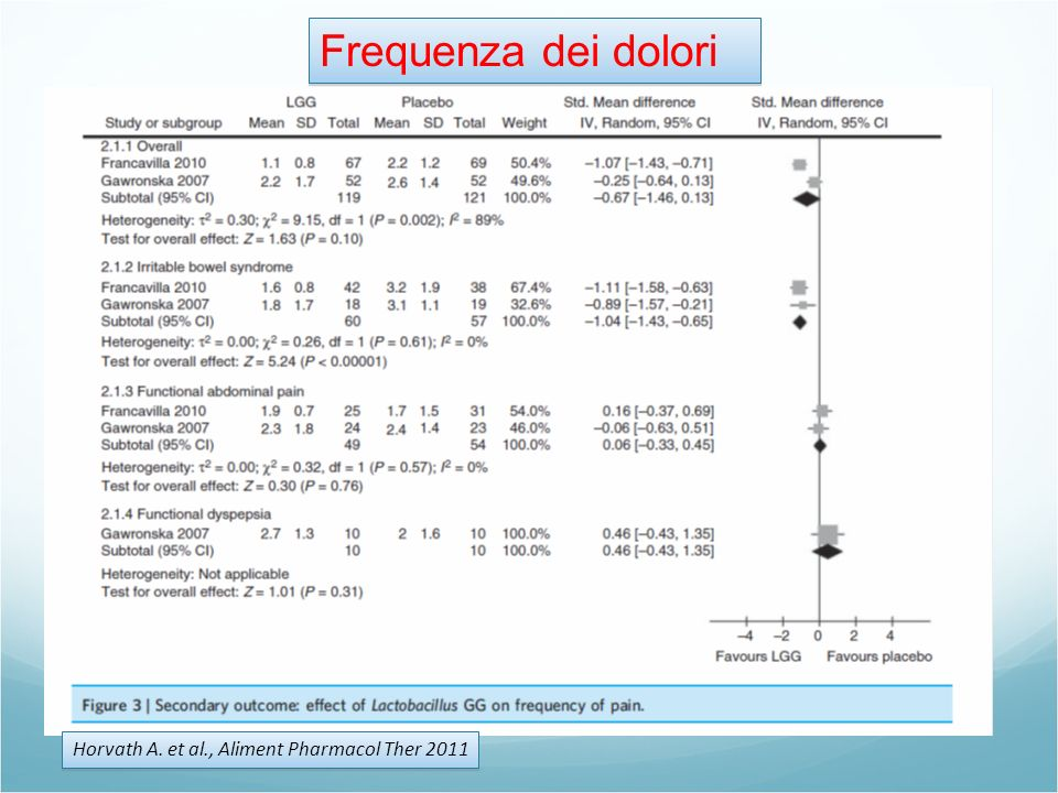 Frequenza dei dolori Horvath A. et al., Aliment Pharmacol Ther 2011