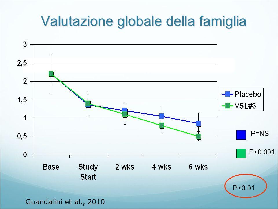 Valutazione globale della famiglia