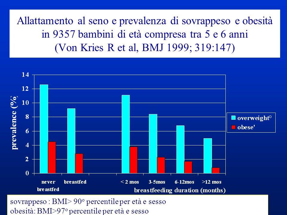 Allattamento al seno e prevalenza di sovrappeso e obesità in 9357 bambini di età compresa tra 5 e 6 anni (Von Kries R et al, BMJ 1999; 319:147)
