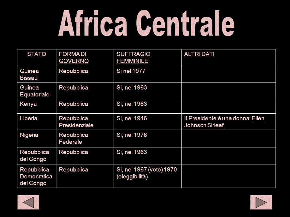 C afr 2 C afr 1 Africa Centrale STATO FORMA DI GOVERNO