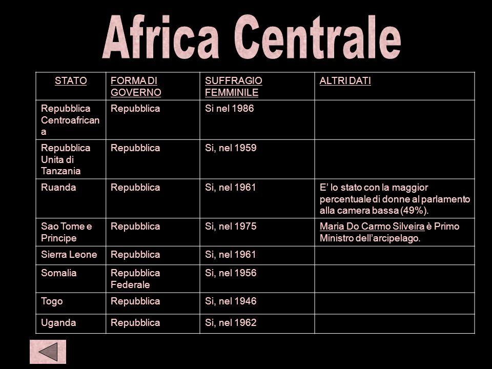 C afr 3 Africa Centrale STATO FORMA DI GOVERNO SUFFRAGIO FEMMINILE